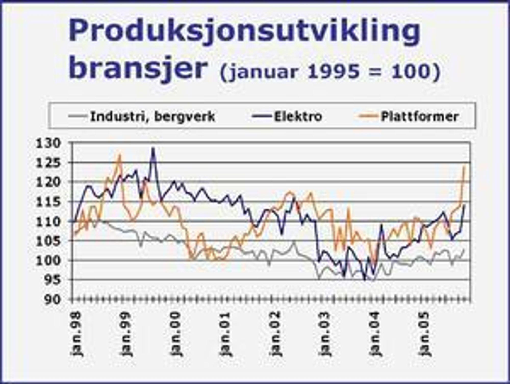 Vekst i industriproduksjonen
