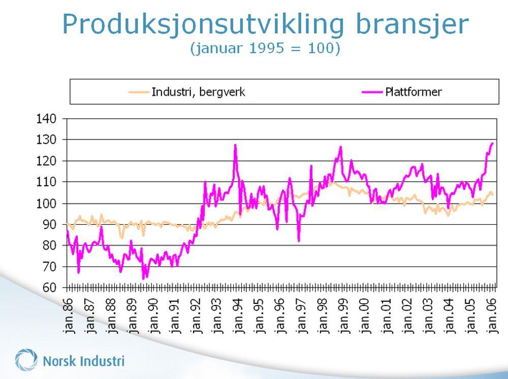 Lavere industriproduksjon i februar