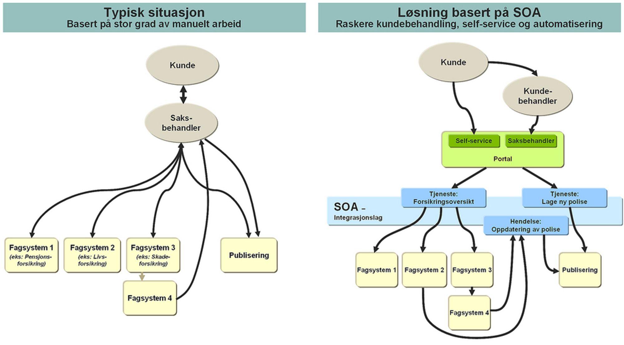 SOA gir fleksibilitet. Med SOA kan gamle systemer gjenbrukes i moderne webapplikasjoner. Her vist i behandling av forsikringskunder. Den andre store fordelen som ikke illustrasjonen viser er den store fleksibiliteten som slike systemer vil gi. Her er det mulig å bytte et av de underliggende systemene eller outsource et system uten at man trenger endre kunde- eller saksbehandlerportalen. En slik modularisering er svært effektiv og fleksibel, og enkel å endre når forutsetninger som kundebehov eller forsikringsprosesser skulle endre seg. Ill. Capgemini