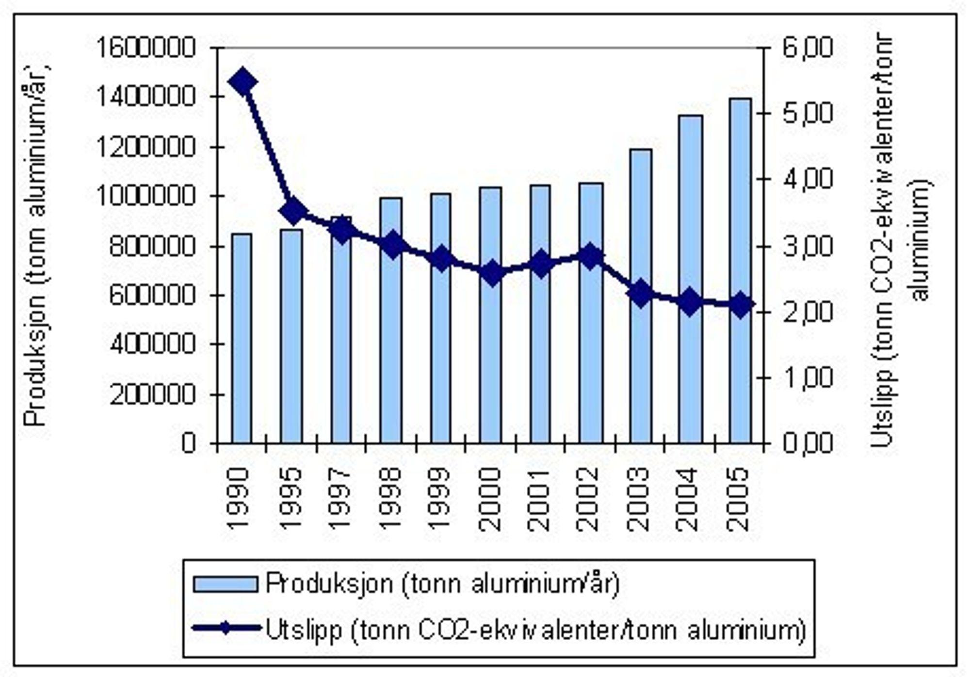 Dramatisk utslippsreduksjon fra aluminiumsverk