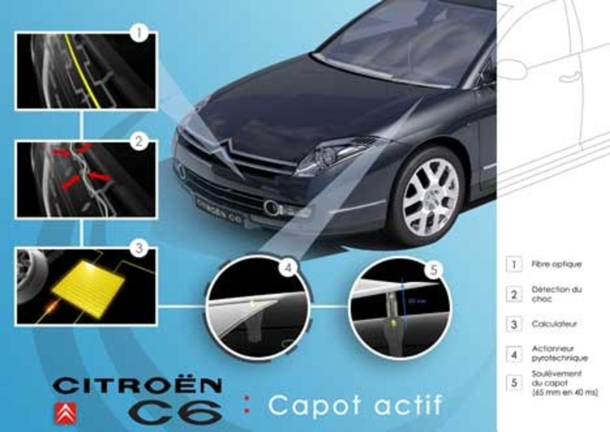 AKTIVT: Motorpanseret i Citroëns nye flaggskip C6 har gitt fabrikken en ettertraktet sikkerhetspris. Panseret er slik konstruert og bygget at det bedre beskytter fotgjengere ved en eventuell kollisjon. Tallene i tegningen indikerer 1)optisk fiber, 2) kollisjonssensor, 3) datamaskin, 4) pyroteknisk aktuator, 5) panseret løftes 65 millimeter.