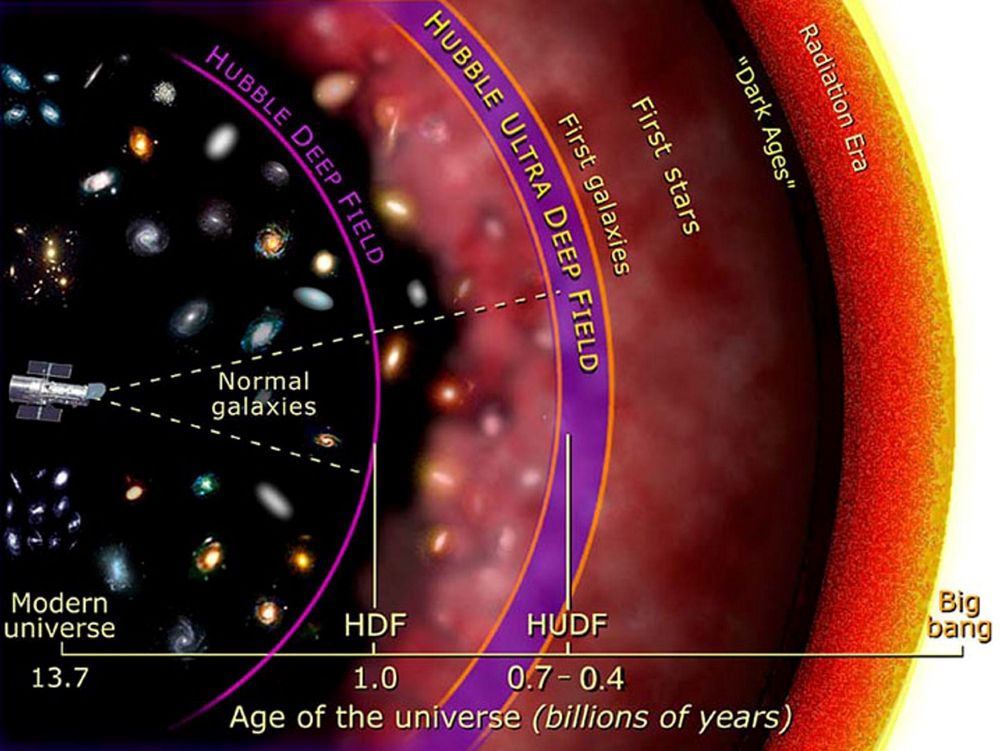 ØUNIVERSETS HISTORIE: Figuren viser hvor langt tilbake man kan se med Hubble Deep Field (HDF) og med de nye Hubble Ultra Deep Field bildene.