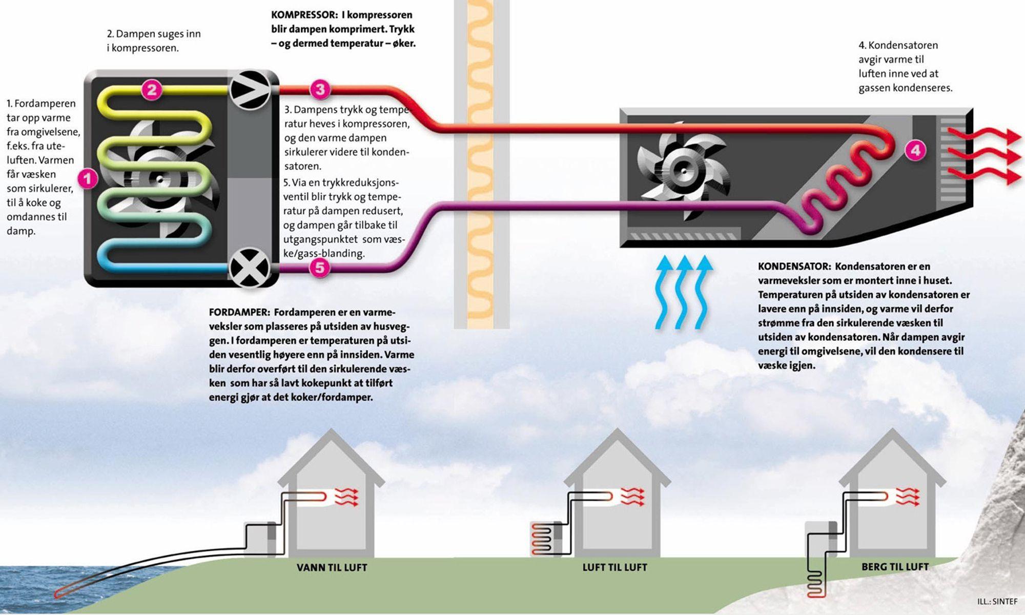 Hvilken gass brukes i varmepumpe