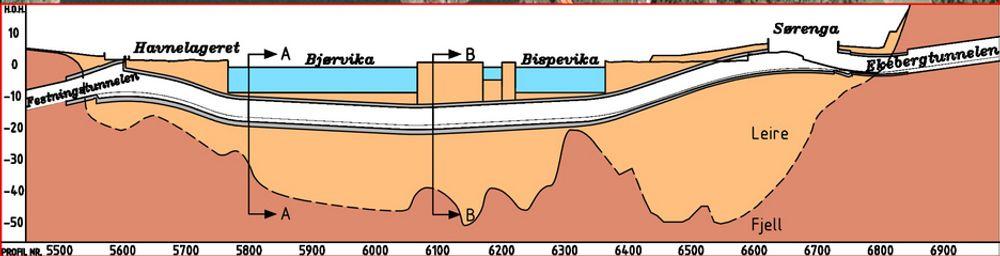 LENGDEPROFIL: Når senketunnelen er ferdigstilt i 2008 vil den hvile på leirgrunn med svært lav vekt. De mørke feltene er fjell, de lysere er leire, tunnelen er hvit og sjøen vises som blå.