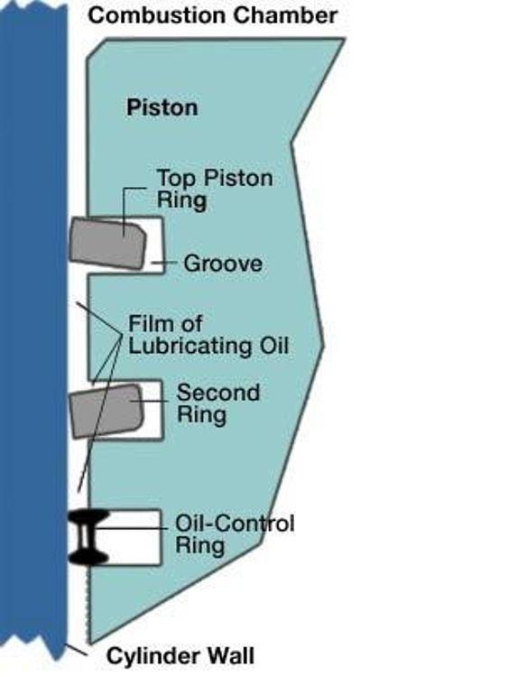 NESTEN UMERKELIG: Ved å endre vinkelen mellom øvre tetningsring og sylindervegg, samt endre oljetetningsringen nederst på stempelet ble drivstofforbruket redusert med fem prosent på gassmotorer.