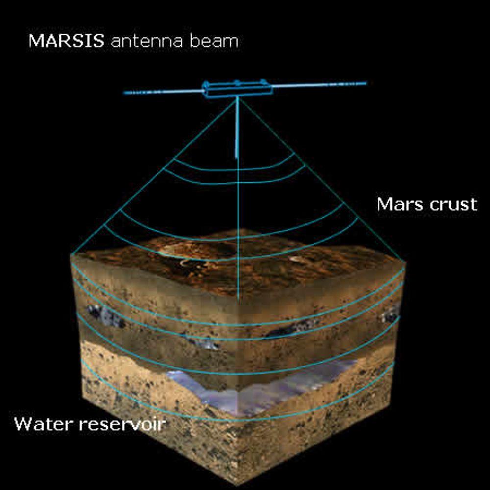 UTSATT EKSPERIMENT: Ved hjelp av lavfrekvente radiobølger (1,3¿5,5 MHz) skal Marsis kartlegge lag ned til 5 km under overflaten. Instrumentet har en 40 meter lang antenne i to deler og en bom som etter planen skulle vært foldet ut i april i 2004.
