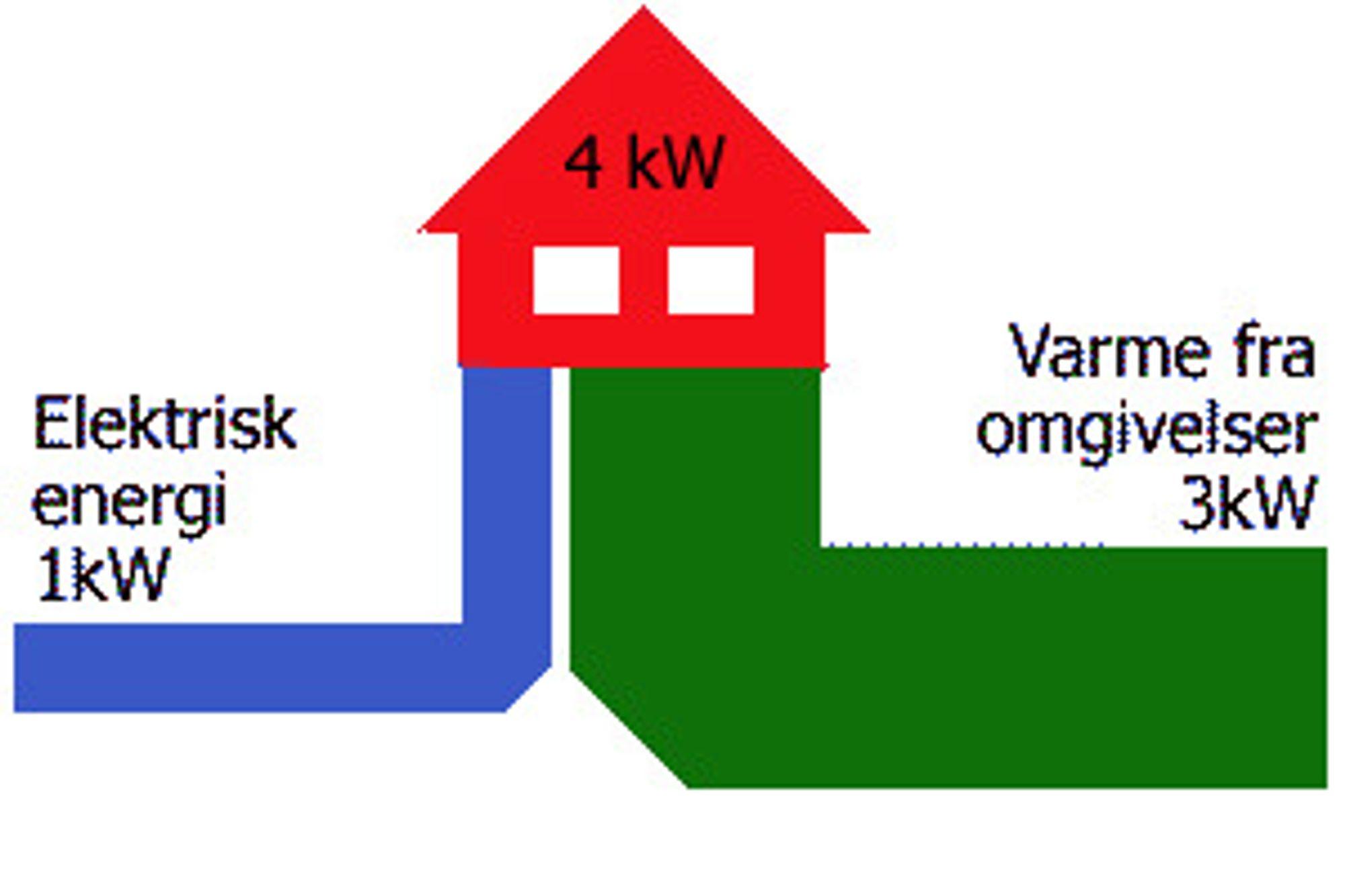 Velger du riktig varmepumpe, installerer korrekt og kvikksølvet ikke kryper alt for langt ned, kan du få opptil fire ganger så mye varmeenergi ut.