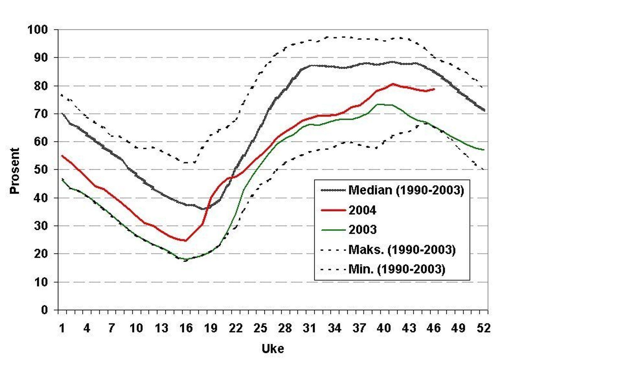 NESTEN NORMALT: Fyllingsgraden for starten av uke 47 var 78,7 prosent. Medianverdien for fyllingsgraden på tilsvarende tidspunkt for årene 1990-2003 var 85,2 prosent.ILL: NVE: