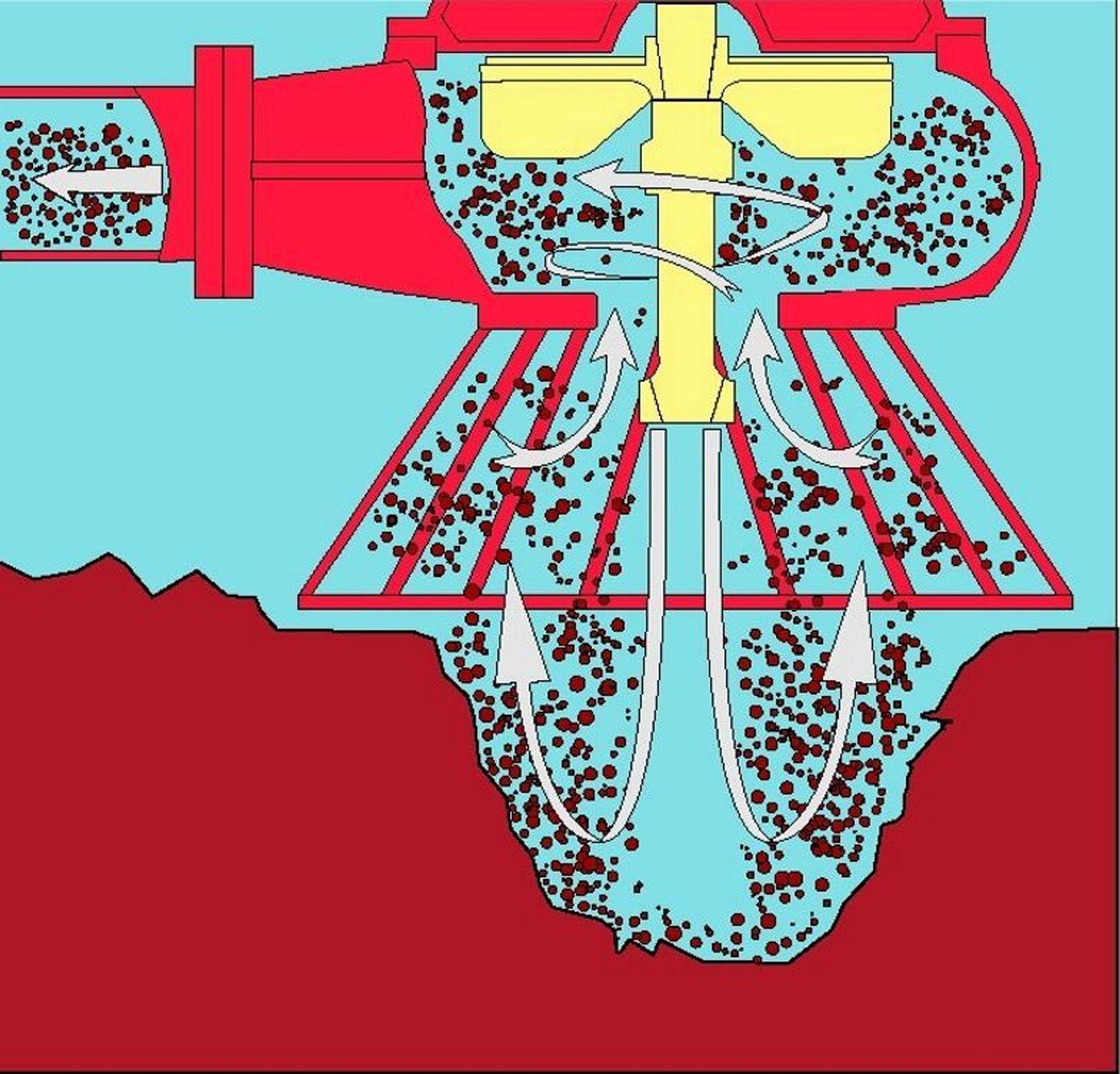 RIVFAST: De nye Grindex-pumpene er bygget opp med et knallhardt slitesjikt på alle mediebrørte deler. Pumpen klarer derfor å stå nede i gruver o.l. og pumpe opp sterkt sand- og grusholdig vann.