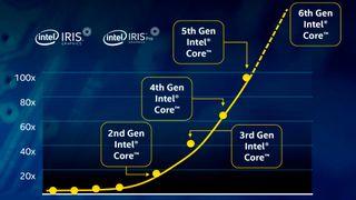Under panseret på Intels Skylake-arkitektur
