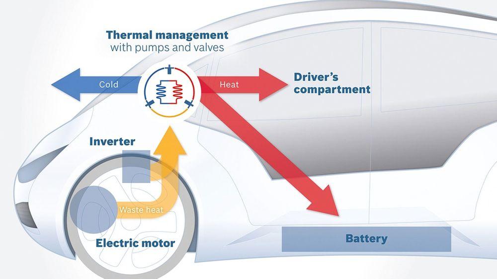 Bosch har i samarbeid med andre selskaper utviklet en varmepumpe som utnytter varme og kulde fra mange komponenter for å redusere energiforbruket som går med til oppvarming av kupéen.