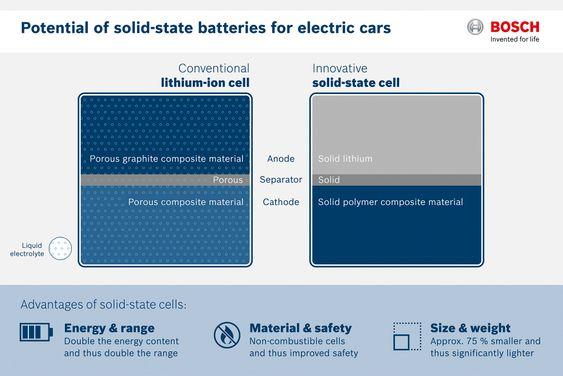 Fast i fisken: Den nye batteriteknologien som Bosch har kjøpt er basert på faste stoffer i både anode, katode og elektrolytt. Bruken av litium metall uten innblanding av karbon øker ladekapasiteten kraftig