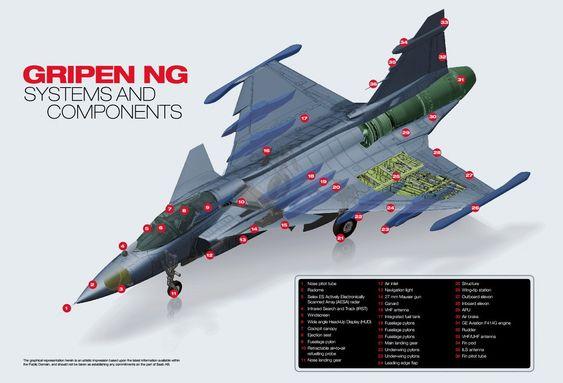 Oversikt over neste generasjon Jas-39 Gripen som er i ferd med å utvikles.