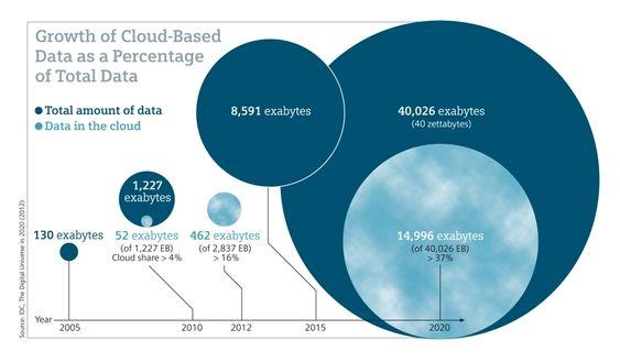 Det er ventet en enorm vekst i mengden som lagres i skyen.