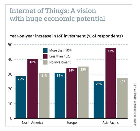 Tingenes internett utgjør et enormt økonomisk potensial.