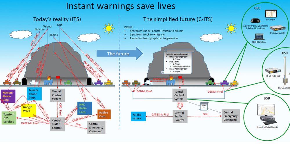 Aventi skal etablere et ITS-system for Statens Vegvesen, med mål om å forbedre tunnelsikkerhet.