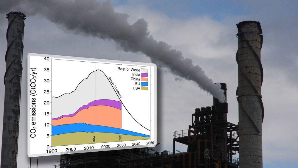 Grafen viser utslippsløftene til landene, samt hva som må til for å nå 2-gradersmålet.