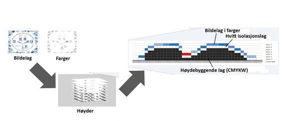 Lag på lag: Ved å legge på rundt 75 lag kan Munchbildene produserer med konturer som stikker opptil 2,5 mm opp fra bakgrunnen.