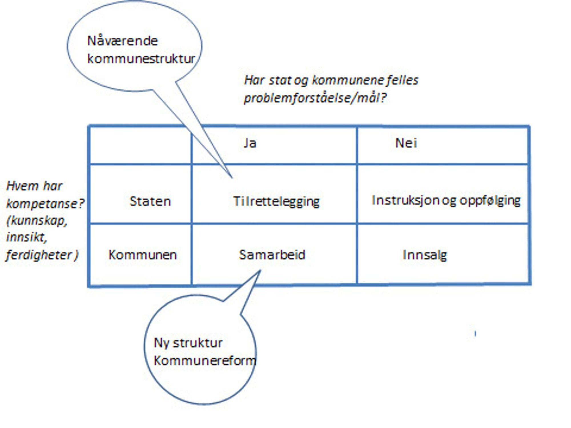 En forenklet – og tilpasset – gjengivelse av mitt poeng basert på Signy Irene Vabos matrise.