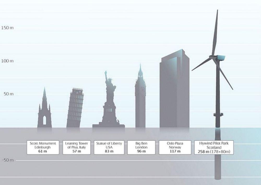 Hywind II: Statoils ser for seg store markedsmuligheter for Hywind i framtiden. Når seks Hywind-turbiner plasseres utenfor Skottland, får de denne størrelsen, med en rotodiameter på 154 meter, tilsvarende to fotballbaner