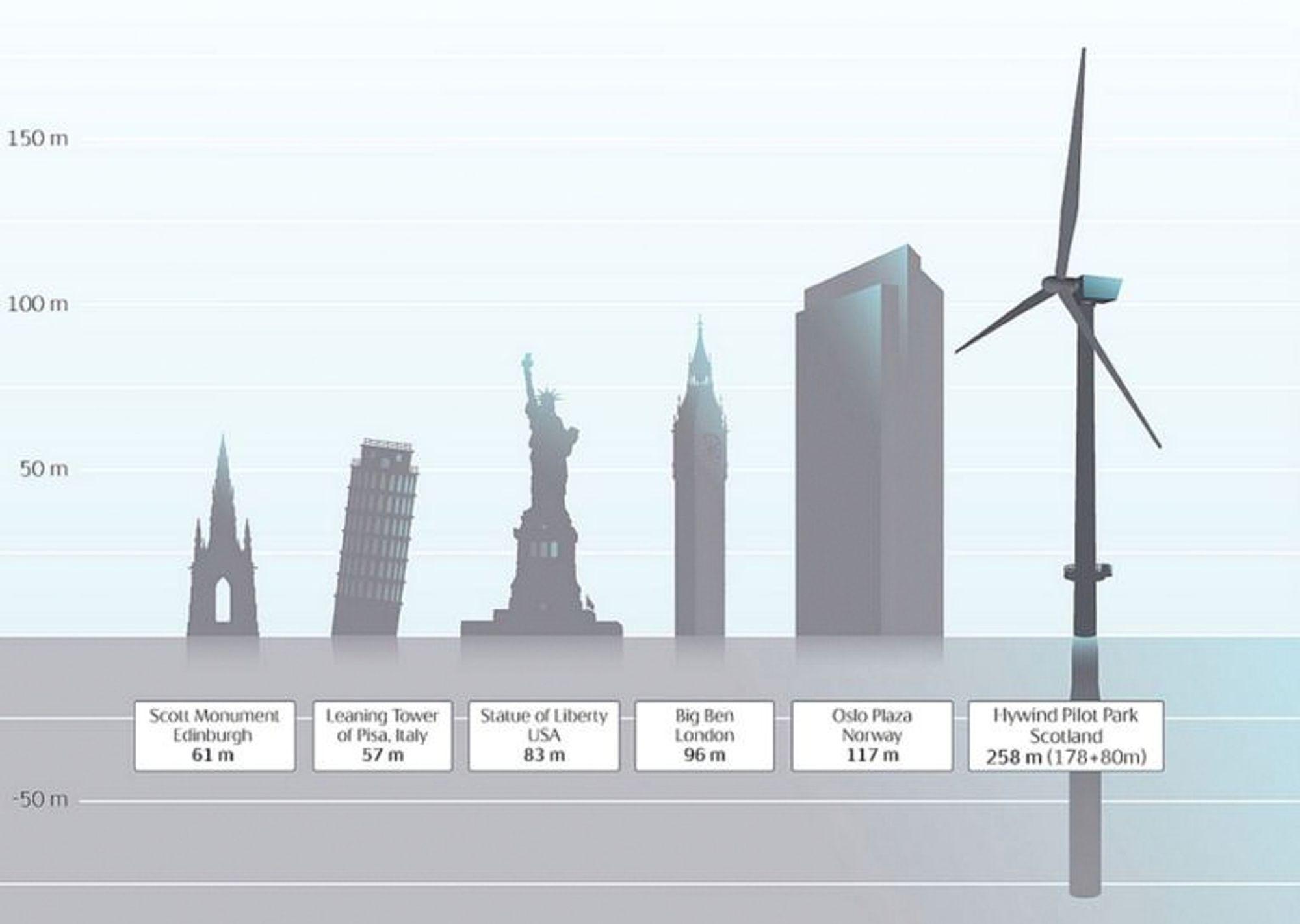 Hywind II: Statoils ser for seg store markedsmuligheter for Hywind i framtiden. Når seks Hywind-turbiner plasseres utenfor Skottland, får de denne størrelsen, med en rotodiameter på 154 meter, tilsvarende to fotballbaner.