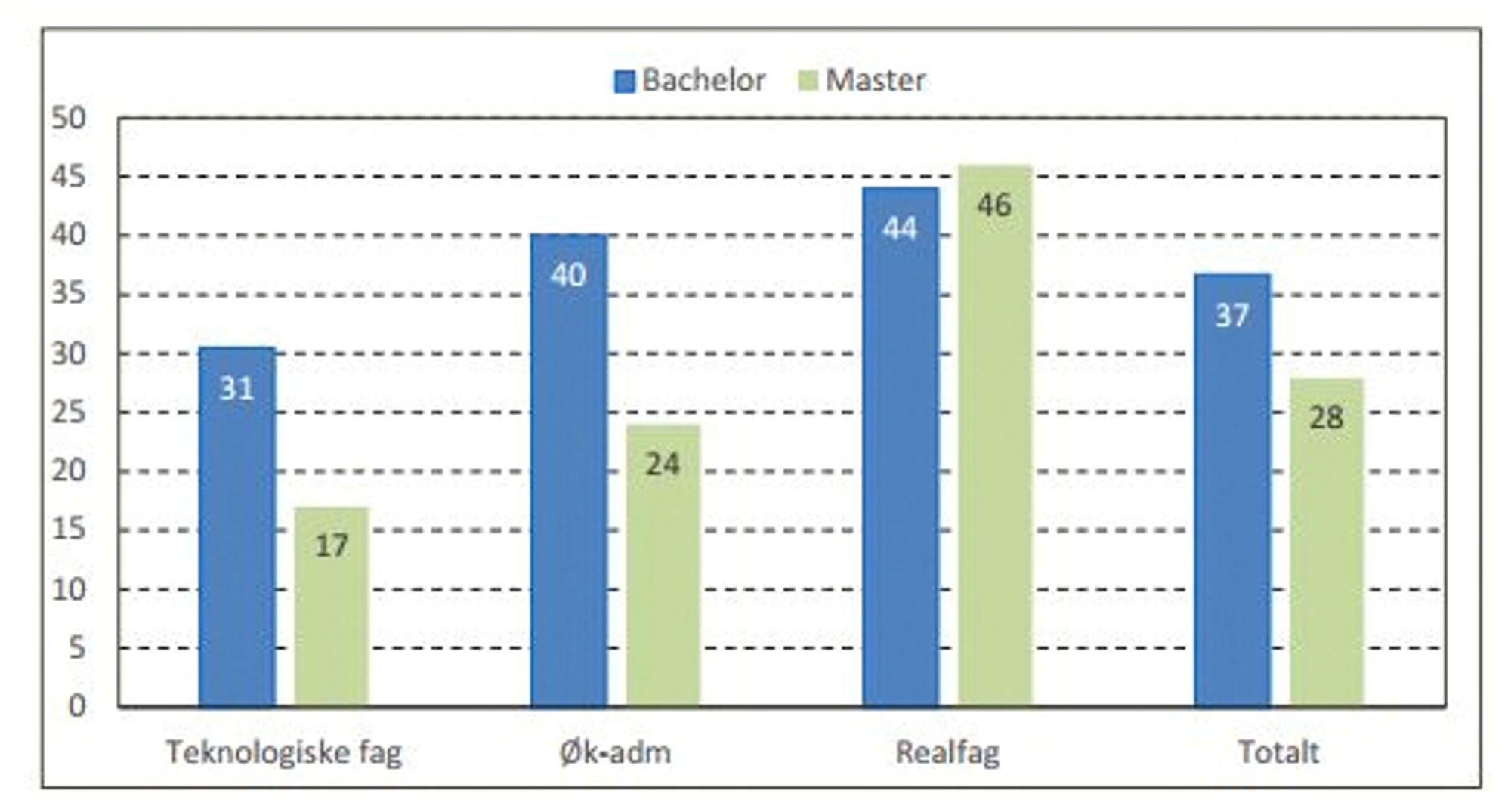 Andelen kandidater som har opplevd arbeidsledighet i perioden 2012 - 2015 etter utdanningsnivå og fag.