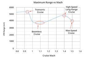 AS2 får størst rekkevidde i transsonisk hastighet.