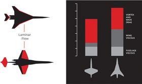 I stedet for deltavinger, som ofte er benyttet på supersoniske fly, er AS2 tilnærmet rettvinget. De skal sørge for å skape laminære strømninger/redusere turbulens som samlet gir en drag-reduksjon på 20 prosent.