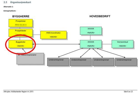 Dette organisasjonskartet viser rollen til byggelederne hos Statens Vegvesen.