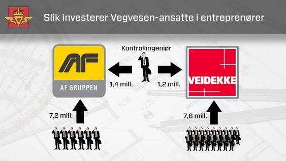 Illustrasjon til sak om inhabil kontrollingeniør i Statens vegvesen.