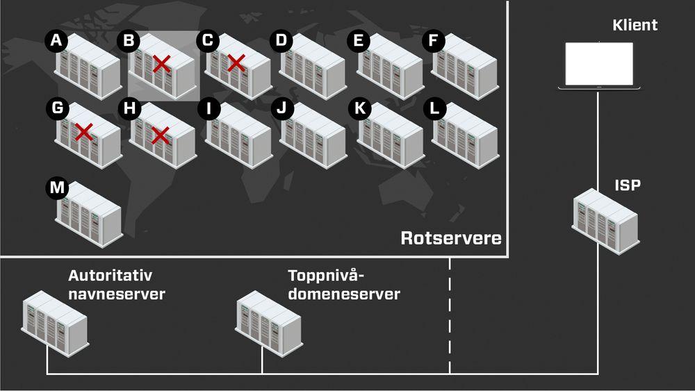 Et tjenestenektangrep mot DNS-rotservere ble utført nylig. Denne illustrasjonen viser hvilke rotservere som ble angrepet.