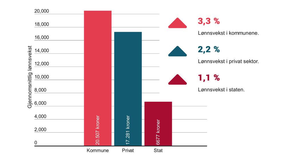 Slik ser årets lønnsutvikling ut for sivilingeniører i kommune, stat og privat sektor.