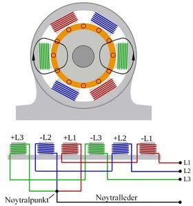Skjematisk fremstilling av en asynkron trefasemotor.