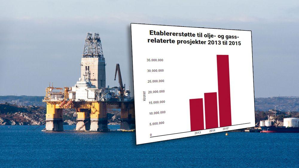 Innovasjon Norges etablerertilskudd til olje- og gassrealterte bedrifter har dobelt seg i år sammenlignet med i fjor. De fleste prosjektene som er støttet er i Rogaland.