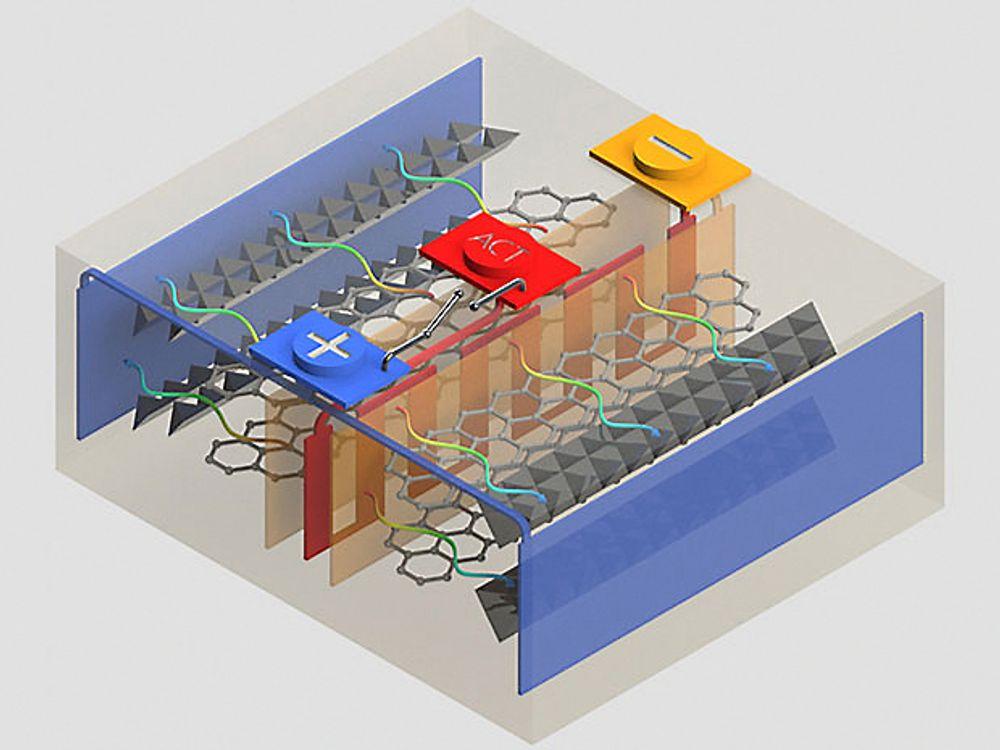 Ved hjelp av en nikkelfilm flettet inn i batteriet, kan en temperaturføler aktivere oppvarming av cellene automatisk. Det kan blant annet gi lengre rekkevidde i elbilen om vinteren.