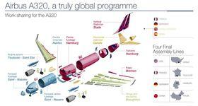 Delene produseres over hele Europa og flyene ferdigstilles over hele verden. Det er et krevende løp Airbus skal gjennom når de i 2019 skal produsere hele 720 A320 Neo.