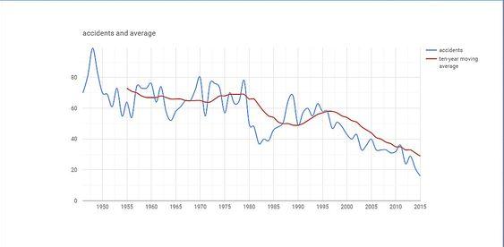 Utviklingen av antall fatale flyulykker fra 1946 fram til i dag.