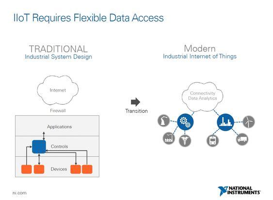 Skisse fra National Instruments som viser hvordan de ser for seg en fremtidig struktur for det industrielle tingenes internett.