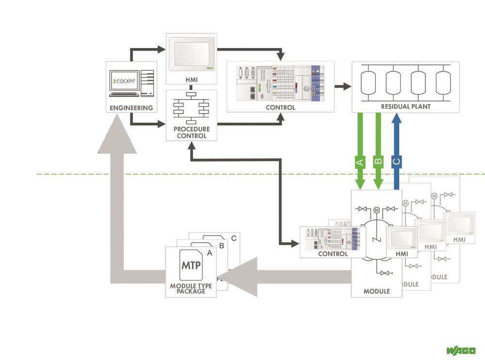 Basisprinsippet: Kjernen i Dima er det som kalles «Module Type Package» (MTP) MTP er en ny og definert måte å beskrive prosesstekniske systemmoduler på i et åpent format, der en slik modul er en komplett maskin eller en del av et større prosessystem. Hver modulleverandør leverer en MTP til sitt utstyr, og denne beskriver modulen i form av prosedyrer, operasjoner og funksjoner.