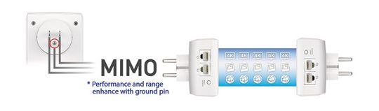 MIMO-teknologien gir bedre ytelse, men krever at du bruker en stikkontakt med jording.