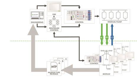 Namur benytter Dima som konsept for Industri 4.0 i prosessindustrien