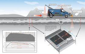Roadscanner-systemetkombinerergeoradar, varmekameraer, laserskanner, 3D-aksellerometer og filmkamera.
