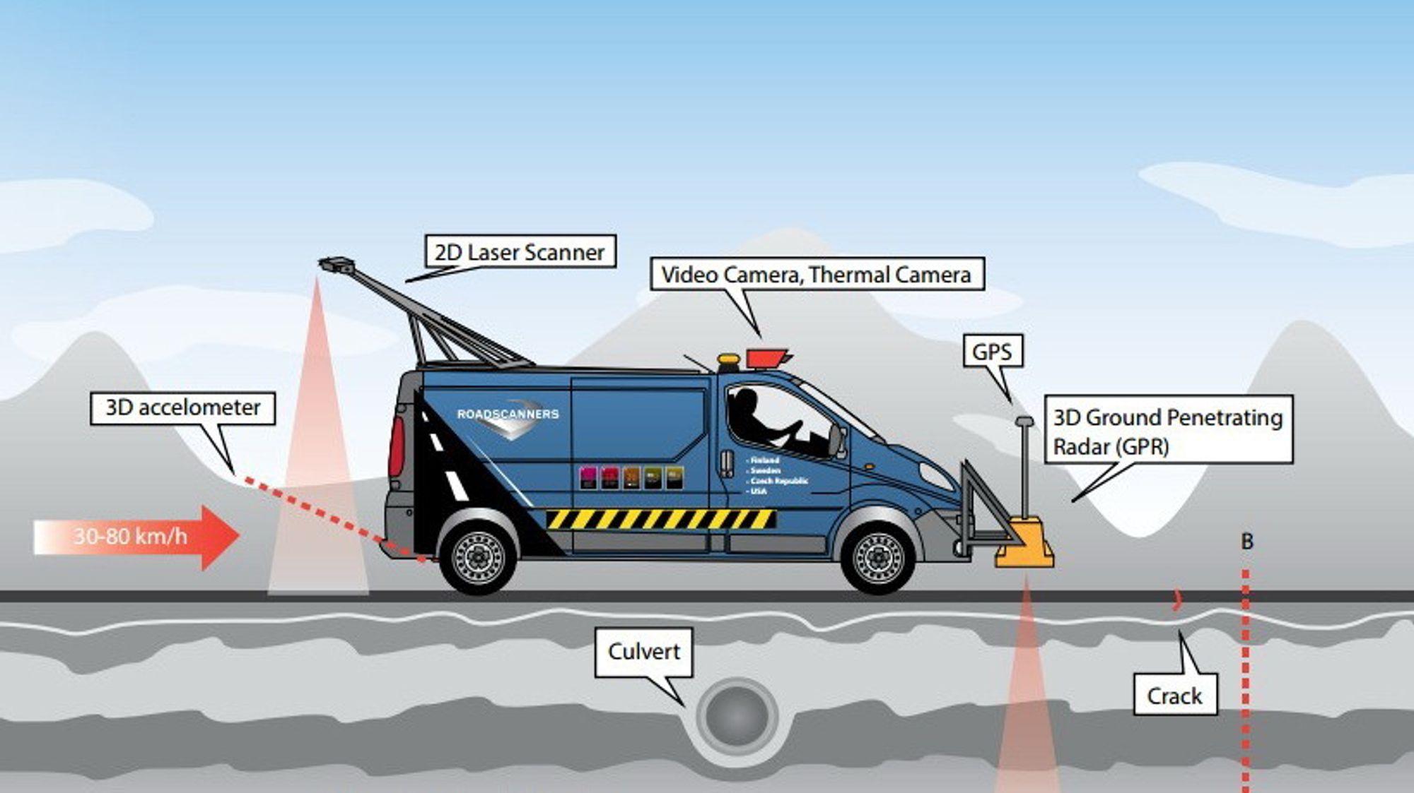 Kombinasjonen av teknologiene gjør det mulig for veiskanneren å lage et fullstendig 3D-bilde av veien og omgivelsene.