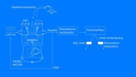Gjør dieselmotoren renere: Avhengig av motor-produsenter og kravene som skal oppfylles, utstyres dieselmotorer med sensorer for oksygen og NOx på ulike steder i avgassystemet. De gir informasjon til de forskjellige rensesystemene motorene er utstyrt med, enten det er justering av innsprøytning, resirkulering av eksos, NOx-feller, eller katalytisk reduksjon av NOx basert på ureainjeksjon. Illustrasjon: Lina Merit Jacobsen.