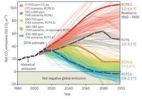 Grafens blå linje viser at vi må fjerne CO2 fra atmosfæren for å klare to-gradersmålet. Den røde linjen viser klimascenarioet vi møter om vi fortsetter å slippe ut CO2 som i dag.