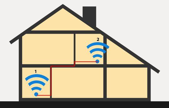 Trådløs ruter/aksesspunkt nummer 1 og 2 er forbundet med hverandre enten via en Ethernet-kabel eller med HomePlug-adaptere som gir nett via strømnettet.
