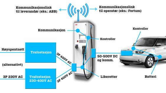Hurtigladere trenger tilgang til 400 volt trefase, enten rett fra trafostasjon, eller en transformator som transformerer opp fra 230 volt. Likeretteren i laderen forsyner så bilen med likestrøm. Laderen har også en kontroller som kommuniserer med bilen, og kommunikasjon med omverdenen via internett.