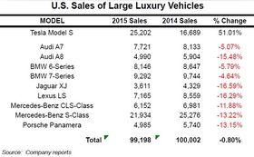 Salg av luksusbiler i USA. (Foto: Tesla)