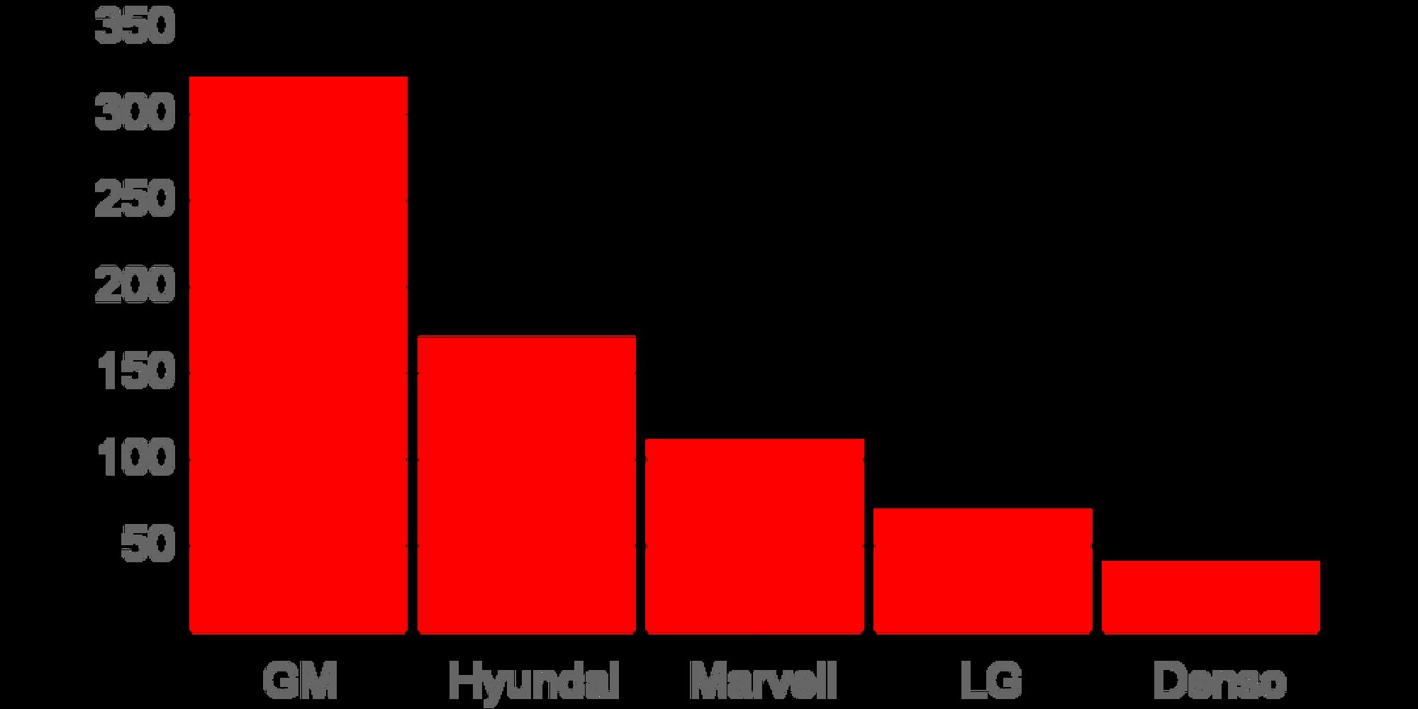 Telematikk patenter per selskap - Topp 5 (Kilde: Thomson Reuters)