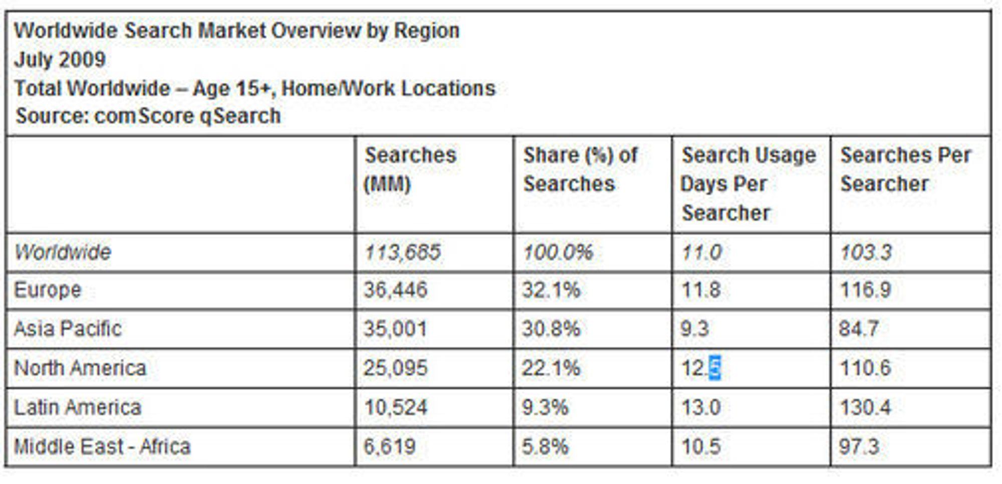 Søkemarkedet juli 2009, fordelt på region. Tall fra ComScore.